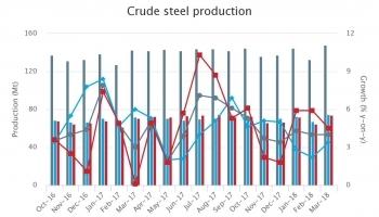 Мировое производство стали в марте выросло на 4 процента